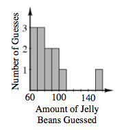 A histogram, x axis labeled, Amount of Jelly Beans Guessed, scaled in equal segments of ten, from 60 to 160.  y axis labeled, Number of Guesses. Starting at the left, each segment has the following bar heights:  3, 3, 2, 2, 1, 0, 0, 0, 0, 1.