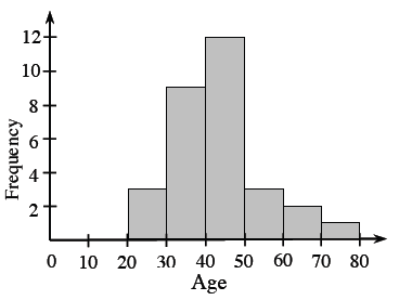 A histogram, x axis labeled, Age, scaled in equal segments of ten, from 20 to 80. y axis, labeled, Frequency. Starting at the left, each segment has the following bar heights: 2, 9, 12, 3, 2, 1.