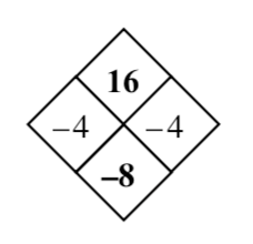 Diamond Problem Answer. Left negative 4, Right negative 4, Top 16, Bottom negative 8
