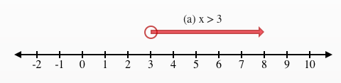 A line graph, shaded on a number line, starts with an open circle, on 3, with an arrow pointing right.