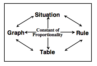 Multiple Representations Web, labeled as follows: Situation at the top, Rule at the right, Table at the bottom,  Graph at the left, and Constant of Proportionality in the center. Double sided arrows, between all 4 words on the outside. Single arrows from the center, to the 4 outside words.
