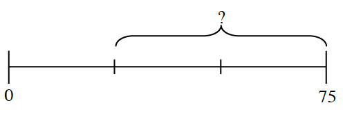 A line segment marked from 0 to 75 units with three equal sections. A question marked bracket includes the last two sections.