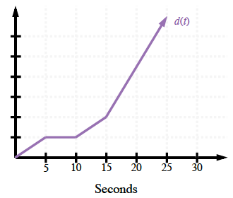 Continuous linear piecewise, labeled, d of t, x axis labeled, seconds, scaled in fives from 0 to 30, y axis, scaled with 6 tick marks, starting at the origin, turning horizontal at, x = 5, on first tick mark, turning up at, x = 10, to x = 15, on second tick mark, turning more steeply up & right.
