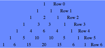 7 rows of numbers arranged in triangular array, as follows: top row labeled 0, with number 1, next row labeled 1, numbers 1 & 1, next row labeled 2, numbers 1, 2, & 1, next row labeled, 3, numbers 1, 3, 3, & 1, next row labeled 4, numbers 1, 4, 6, 4, & 1, next row labeled 5, numbers 1, 5, 10, 10, 5, & 1, last row labeled 6, numbers 1, 6, 15, 20, 15, 6, & 1.