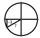 Circle with right triangle in third quadrant, radius as hypotenuse, labeled 7, vertical leg labeled negative 3.