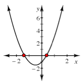 On the same graph of the parabola, the x intercepts on highlighted in red.