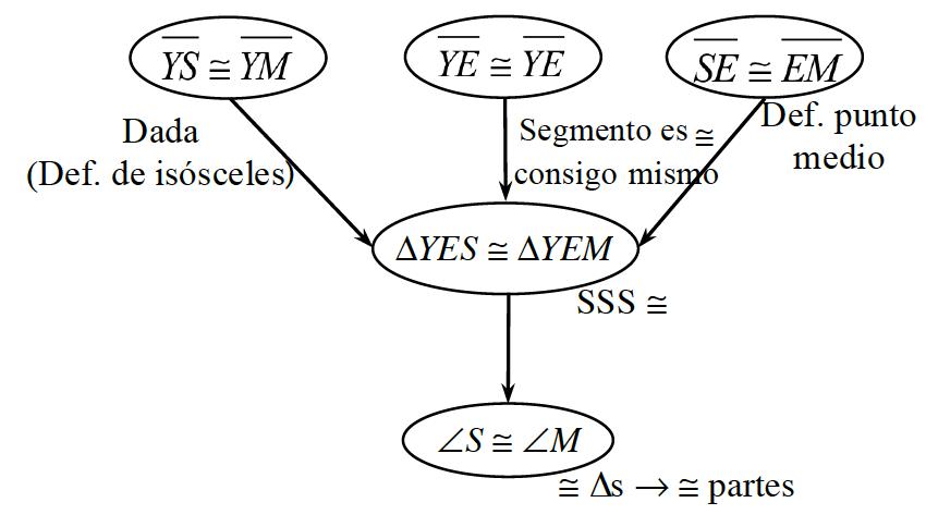 Diagrama de flujo: 5 óvalos: 1, 2 y 3 fluyen al 4, el 4 fluye al 5. Rótulos: óvalo 1: Y S congruente con Y M y Dado, definición de isósceles. óvalo 2: segmento Ye E congruente con segmento Ye E y segmento es congruente a sí mismo. óvalo 3: segmento S E congruente con segmento E M y definición de punto medio. óvalo 4: triángulo Ye E S congruente con triángulo Ye E M y congruencia L L L. óvalo 5: ángulo S congruente con ángulo M, y los triángulos congruentes dan partes congruentes.