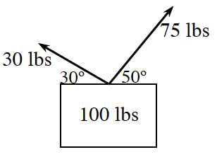 Rectangle labeled 100 pounds, 2 rays start at center of top edge, left, labeled 30 pounds, goes up & left, & makes 30 degree angle with top of rectangle, right, labeled 75 pounds, goes up & right, & makes 50 degree angle with top of rectangle.