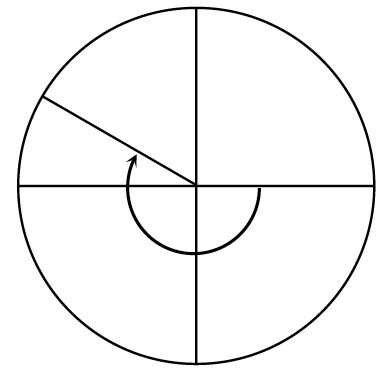 Circle with a radius in second quadrant, about a third of the way between negative x axis & positive y axis, with curved arrow on central angle from positive x axis, to radius in second quadrant, pointing clockwise.