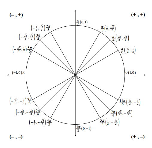 Unit Circle, with 16 radii, corresponding to the special angles, each point is labeled in radians & as exact ordered pairs for the points. For example, the first radius in quadrant 1 is labeled 1 sixth pi, with the ordered pair: (1 half times square root of 3, comma 1 half). Quadrants are labeled with the follow ordered pairs: First, positive, positive. Second, negative, positive. Third, negative, negative. Fourth, positive, negative.
