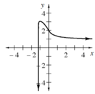 Curve coming almost vertical, from negative infinity about about, x = negative 1.2, turning at about (negative 1, comma 3), changing from concave down to concave up @ (0, comma 2), continuing to the right at about, y = 1.