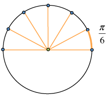 Circle with top half divided into 6 equal sections, the arc on the first section that has one side on the positive, x axis, is highlighted & labeled 1 sixth pi.