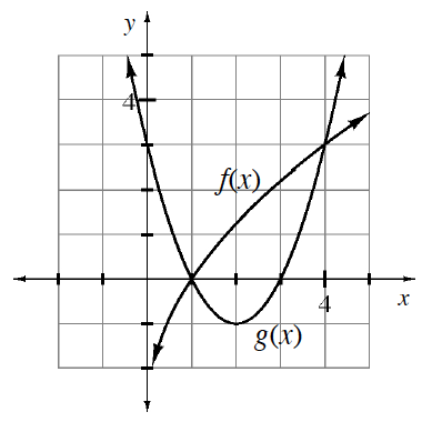 Increasing concave down curve labeled, f of x, & upward parabola labeled, g of x, vertex at the point (2, comma negative 1), intersecting at the points (1, comma 0), & (4, comma 3).