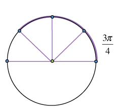 Circle with top half divided into 4 equal sections, 3 of the 4 arcs, starting with the first section that has one side on the positive, x axis, are highlighted & labeled 3 fourths pi.