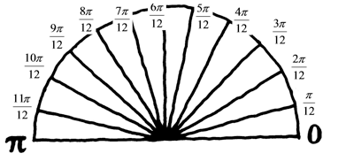Semicircle, with 12 equal sized pieces, labeled as follows, from right side, going counter clockwise: 0, 1 twelfth pi, 2 twelfth pi, 3 twelfth pi, 4 twelfth pi, 5 twelfth pi, 6 twelfth pi, 7 twelfth pi, 8 twelfth pi, 9 twelfth pi, 10 twelfth pi, 11 twelfth pi, & pi.