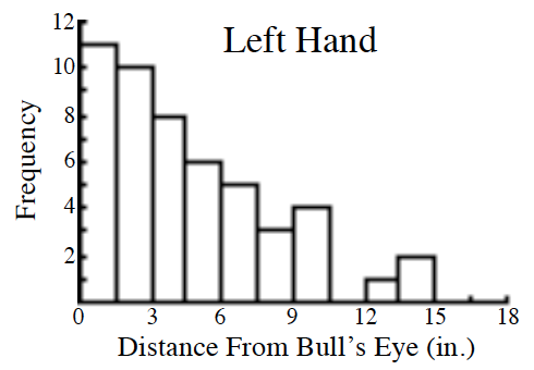 A histogram, titled Left Hand. x axis labeled, Distance From Bull's Eye (in.), scaled in equal segments of 1.5 from 0 to 18.  y axis labeled, Frequency. Starting at the left each segment has the following bar heights: 11, 10, 8, 6, 5, 3, 4, 0, 1, 2, 0, 0.
