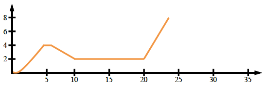 Continuous linear piecewise, x axis scaled in fives from 0 to 30, y axis, scaled in two's from 0 to 8, starting at the origin, going horizontal to , x = 1, turning up to (5, comma 4), turning horizontal to x = 6, turning down to (10, comma 2), turning horizontal to x = 20, turning up to about (24, comma 10).