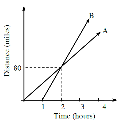 A first quadrant graph, x axis, scaled by ones, from 0 to 4. and labeled, Time in hours. Y axis labeled, Distance in miles. Line A goes through the origin and the point (2, comma 80). Line B goes through the points (1, comma 0) and (2, comma 80).