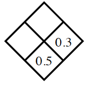 Diamond Problem. Left blank, Right 0.3, Top blank,  Bottom 0.5