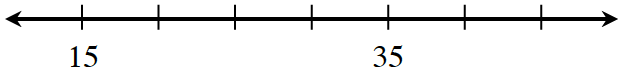 Number line with evenly spaced marks, labeled as follows: first is 15, fifth is 35.