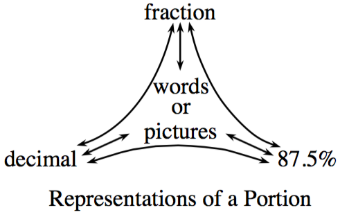 Representations of a Portion: Top, fraction. Left: decimal. Right: 87.5 percent. Middle: words or pictures.