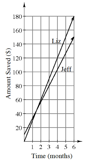 First quadrant graph with 2 increasing lines. X axis labeled, Time in months, Y axis labeled, Amount saved in dollars.  The line labeled, Liz, goes through the points (0, comma 0), and (4, comma 120). The line labeled, Jeff, goes through the points  (0, comma 10), and (3, comma 80).