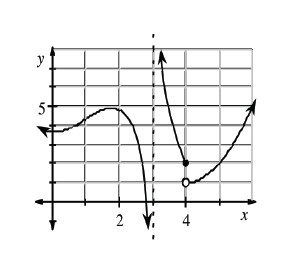graph at right