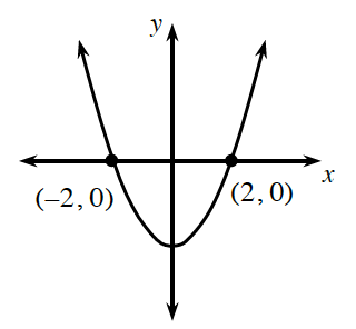 An upward parabola with vertex on the negative y axis going through the points (negative 2, comma 0) and (2, comma 0).