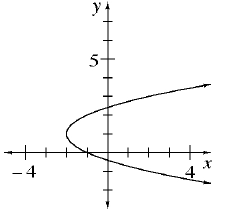 A parabola on its side opening to the right and vertex at (negative 2, comma 1).