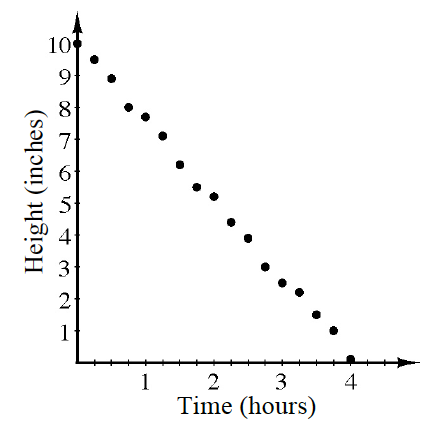 A scatterplot with Time in hours on the X axis and Height in inches on the Y axis. The points closely follow a straight line starting at 10 on the Y-axis and dropping down and to the right to 4 on the X axis.