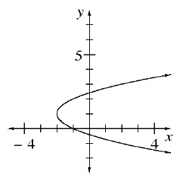 This graph is a parabola or U shaped curve on its side with arrows at the end pointing right upward and right downward. The bottom of the U is at (negative 2, comma 1).
