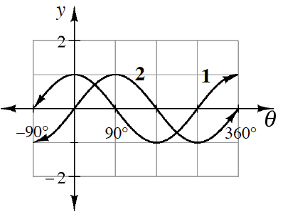 2 wave curves, curve labeled 1, passes through the origin, & (90, comma 1) & (270, comma negative 1). Curve labeled 2, pass through (0, comma 1), &  (180, comma negative 1).