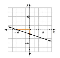hint a graph
