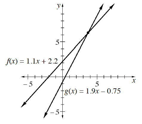 2 increasing lines, intersecting approximately at the point (4, comma 6). Steeper line, labeled, f of x, = 1.1 x, + 2.2. Shallower line, labeled, g of x, = 1.9 x, minus 0.75.