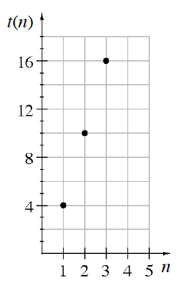 A first quadrant coordinate plane with the x-axis labeled N and the y-axis labeled T of N. The discrete graph includes the points: (1, comma 4), (2, comma 10), and (3, comma 16).