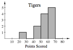 A histogram, titled Tigers, and x axis labeled, Points scored, and scaled in equal segments of 10, from 0 to 80. Starting at the left, each segment has the following bar heights: 0, 0, 1, 0, 4, 5, and 0.