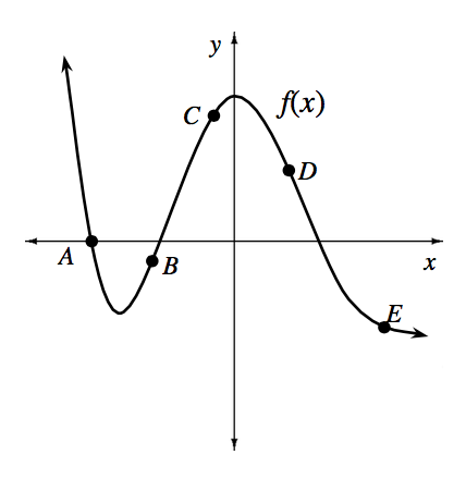 Continuous curve, labeled f of x, coming from upper left, passing through the x axis at point labeled, a, turning in third quadrant, passing through a point labeled, b, changing from concave up to concave down in second quadrant, then passing through point in quadrant 2 labeled, c, turning down at the y axis, passing through a point in quadrant 1 labeled, d, changing from concave down to concave up at the x axis, passing through a point in quadrant 4 labeled, e, continuing right & down.