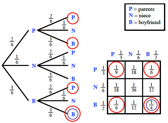 On probability tree, the following branches are circled: top & bottom from, P branch, top & bottom from, b, branch. On area model, the following interior squares are circled: top left, 1 ninth, top right, 1 sixth, bottom left, 1 sixth, bottom right. 1 fourth.