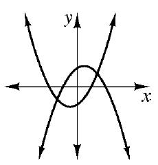 An upward parabola with vertex in third quadrant and a downward parabola with vertex in first quadrant.