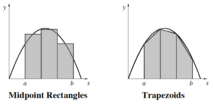 two upside down parabolas: 1st midpoint rectangles; 2nd trapezoids