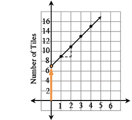 Added to the graph, a vertical ray, from the origin, to the point (0, comma 7).