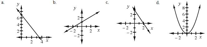 graphs a-d