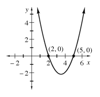 A upward parabola pointing upwards with x intercepts at the points (2, comma 0) and (5, comma 0).
