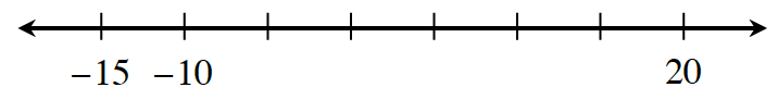 Number line with 8 evenly spaced marks, labeled as follows: first is negative 15, second is negative 10, third is negative 2, and eighth is 20.
