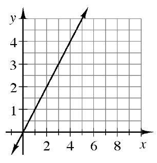 An increasing line, passing through the origin, and the point (5, comma 5).