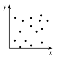 A first quadrant scatterplot where the points are very scattered, with no clear indication for the location of y values, based on the location of x values.