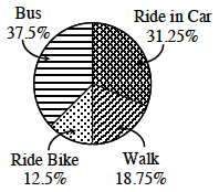 A circle graph with 4 sections labeled as follows: Ride in Car, 31.25 percent, Walk, 18.75 percent, Ride Bike, 12.5 percent, and Bus, 37.5 percent.
