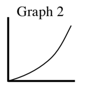 First quadrant, axes unlabeled, titled Graph 2: Increasing curve, starting at origin, opening upward, rising gradually, then rising rapidly.