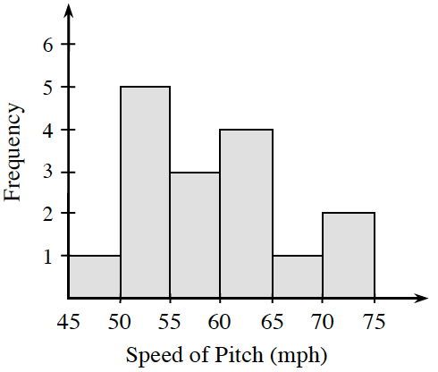A histogram, x axis labeled, Speed of Pitch in mph, scaled in equal segments of 5, from 45 to 75.  y axis labeled, Frequency. Starting at the left, each segment has the following bar heights: 1, 5, 3, 4, 1, 2.