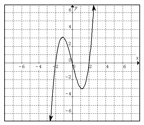 Curve, coming from lower left, passing through (negative 2, comma 0), turning down at (negative 1, comma 3), passing through the origin, turning up at (1, comma negative 3), passing through (2, comma 0), continuing up & right.
